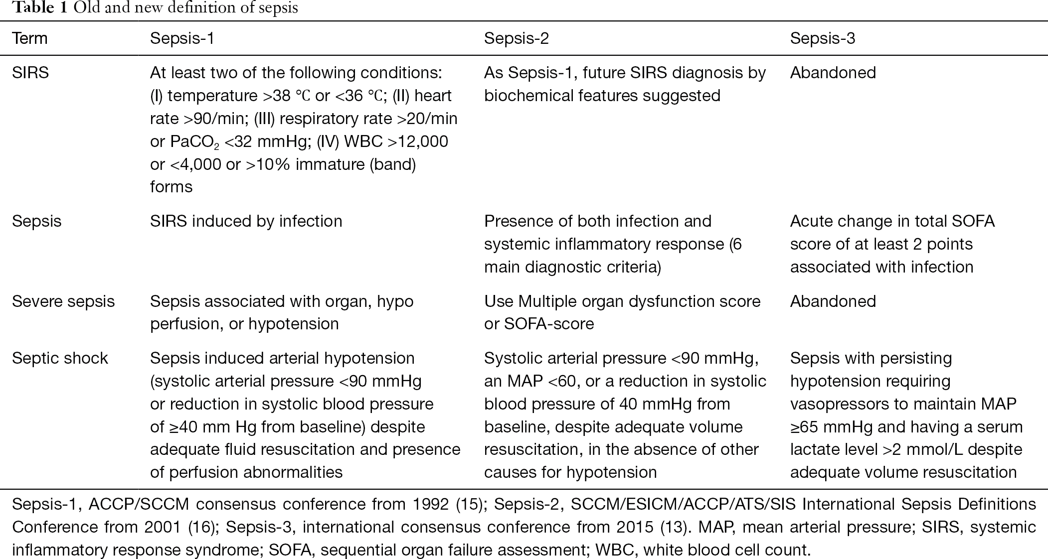 Diagnosis and therapy of sepsis - Bloos - Journal of