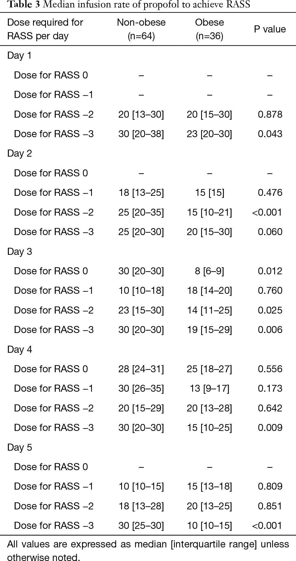 Effect Of Obesity On Propofol Dosing Requirements In Mechanically